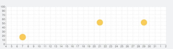 ペイディの話題指数グラフ(8月2日(月))