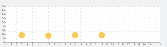 みんなの家系図 〜日本No.1 安心のルーツや血筋の系図 登録数100万人突破〜の話題指数グラフ(8月2日(月))