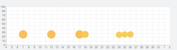 ライフリズム 印刷できる生活リズム記録アプリの話題指数グラフ(8月2日(月))