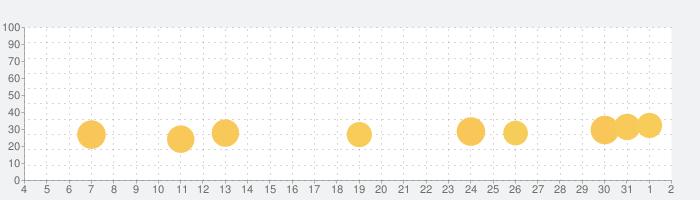 ウッドパズル - 木のジグソー パズルの話題指数グラフ(8月2日(月))