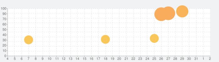 真 流行り神 ブラインドマン編の話題指数グラフ(4月2日(木))