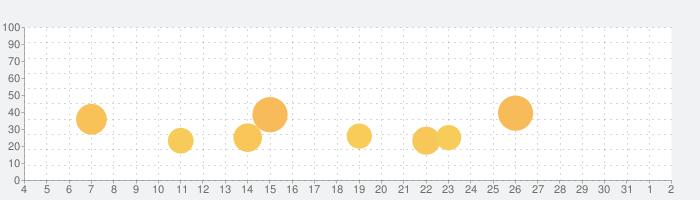西京24区の話題指数グラフ(8月2日(月))