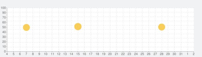 テレビリモコン: スマートリモコンの話題指数グラフ(8月2日(月))