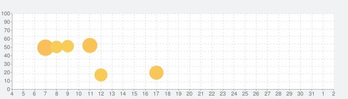 Wallpaper Mythicize HDの話題指数グラフ(8月2日(月))