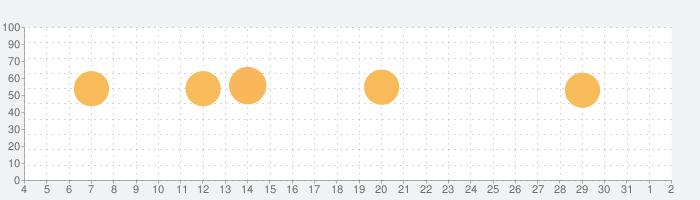 パブロフ簿記2級工業簿記の話題指数グラフ(8月2日(月))