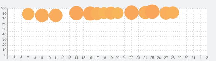 トッカ・ライフ・スクール Toca Life Schoolの話題指数グラフ(6月2日(火))