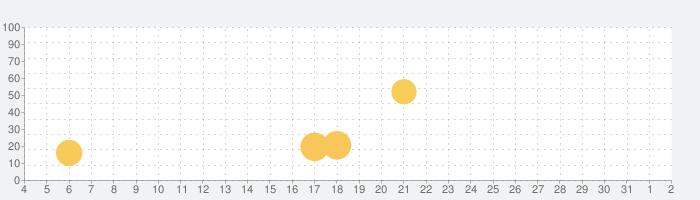 LightMeterの話題指数グラフ(8月2日(月))