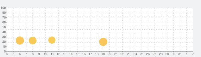 スペースシューター: レトロ シューティングゲーム (プレミアム)の話題指数グラフ(4月2日(木))