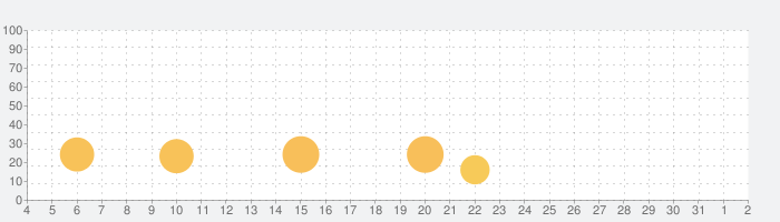 【実地】1級建築施工管理技士実地【問6】過去問題【令和2年~平成25年】の話題指数グラフ(8月2日(月))
