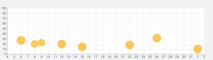 Pok Pok Playroomの話題指数グラフ(8月2日(月))