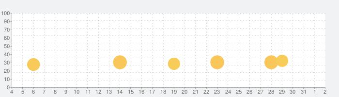 知らん人と大喜利の話題指数グラフ(8月2日(月))
