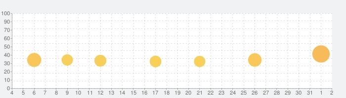 ミリオン行進曲の話題指数グラフ(8月2日(月))