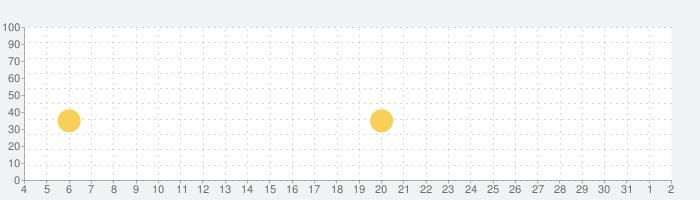 クラッシュ・ロワイヤル (Clash Royale)の話題指数グラフ(8月2日(月))