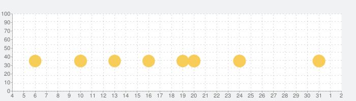 爆走ドリフターズの話題指数グラフ(4月2日(木))