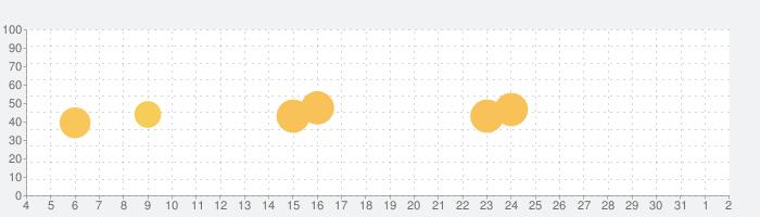 自分の家を建てますの話題指数グラフ(8月2日(月))