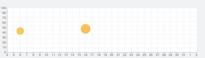 KORG iDS-10の話題指数グラフ(8月2日(月))
