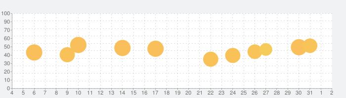 EPARKデジタル診察券の話題指数グラフ(8月2日(月))