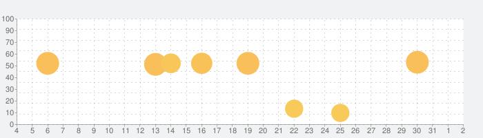Estilynx - 見積書や請求書を素早く作成の話題指数グラフ(6月2日(火))