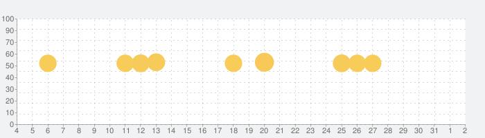 三井住友銀行アプリの話題指数グラフ(8月2日(月))