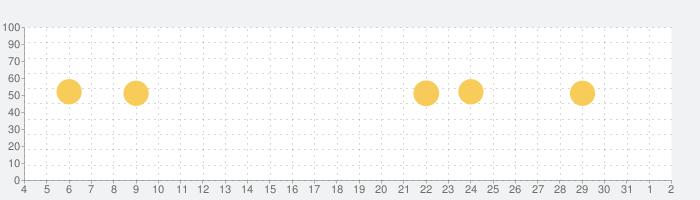 アイコン 作成 アプリ 無料 日本語 - ロゴ作成 アプリの話題指数グラフ(8月2日(月))