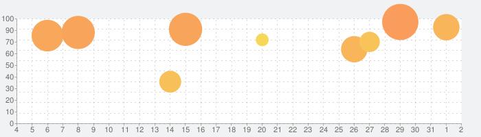 七つの大罪 光と闇の交戦 : グラクロの話題指数グラフ(8月2日(月))
