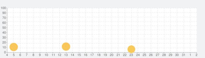 剣と勇者とレベル上げ -ポケット-の話題指数グラフ(8月2日(月))