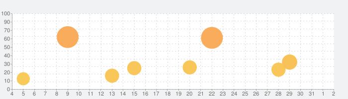 VocalPitchMonitorの話題指数グラフ(8月2日(月))