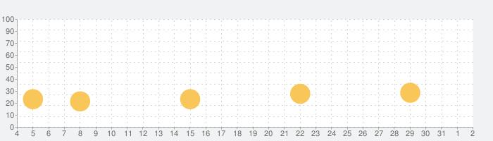 Home Crossの話題指数グラフ(8月2日(月))