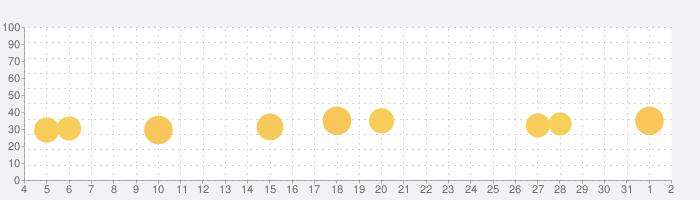 タイピングの神様 フリック入力で文字の早打ち!の話題指数グラフ(6月2日(火))