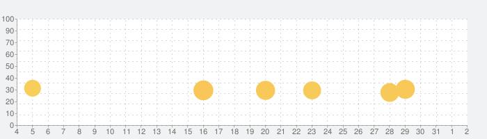 ミステリープレイ - みんなで遊べる パーティーゲームの話題指数グラフ(6月2日(火))