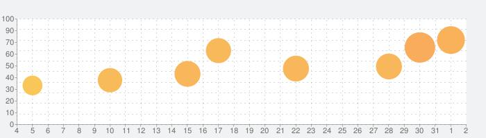 囲碁の師匠の話題指数グラフ(8月2日(月))