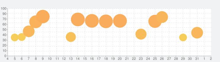 Train Drive ATSの話題指数グラフ(8月2日(月))