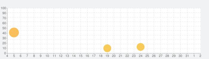 サードモール - ネット通販のやらせレビュー分析と価格比較の話題指数グラフ(8月2日(月))