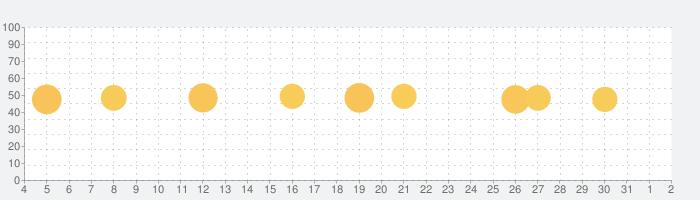 Microsoft Edgeの話題指数グラフ(8月2日(月))