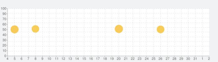 ツルハドラッグ - For Your Smileの話題指数グラフ(8月2日(月))