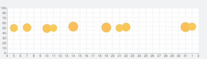 耳で飲むお薬®by meditone® Azur プレミアムの話題指数グラフ(8月2日(月))