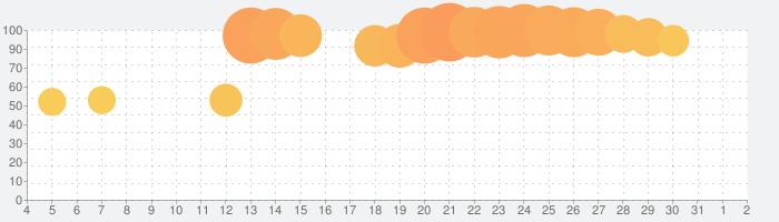 Olympicsの話題指数グラフ(8月2日(月))