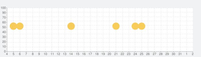 QRコードリーダー 無料・QRコード読み取りアプリ&バーコードリーダーの話題指数グラフ(8月2日(月))
