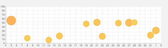 Streaksの話題指数グラフ(6月2日(火))