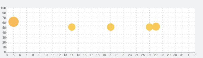 JRE POINT アプリ- Suicaでポイントをためようの話題指数グラフ(8月2日(月))