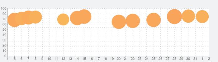 スマートニュースの話題指数グラフ(4月2日(木))