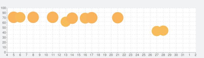 ムーミン谷の探しものの話題指数グラフ(8月2日(月))