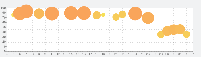 Slay the Spireの話題指数グラフ(8月2日(月))