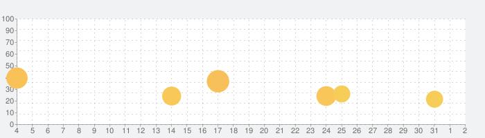 タップアウェイ - Tap Away 3Dの話題指数グラフ(8月2日(月))