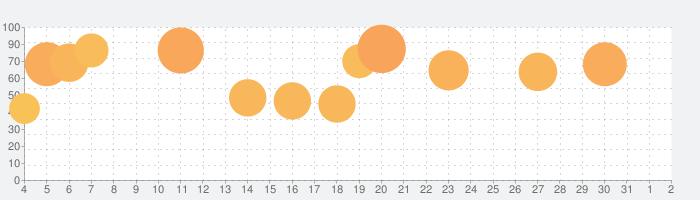 真モグモグ風林火山2の話題指数グラフ(6月2日(火))