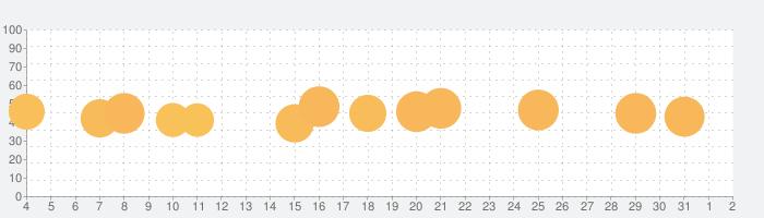 Fun Race 3Dの話題指数グラフ(4月2日(木))
