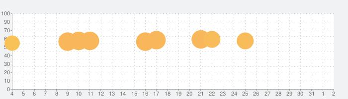 Vlinder Princess - ファッション 着せ替えゲーム キャラクター作成の話題指数グラフ(8月2日(月))