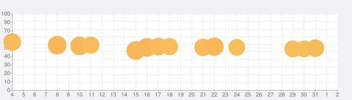ダイエットダッシュの話題指数グラフ(8月2日(月))