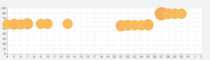 王室姫蜜-夜に蠢くお姫様たちの禁断大奥の話題指数グラフ(4月2日(木))