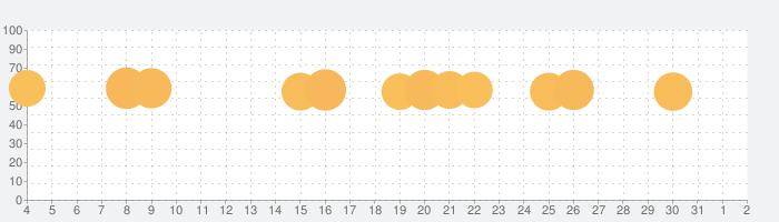 ストレス発散 - うつ病 & ストレス発散ゲームの話題指数グラフ(8月2日(月))